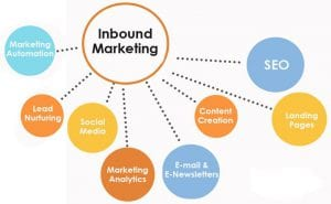 inbound-marketing-que-es-farmacia-asefarma