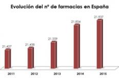 mapa-farmaceutico-en-espana-2016