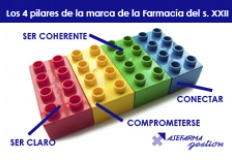 4-pilares-de-la-farmacia-marketing